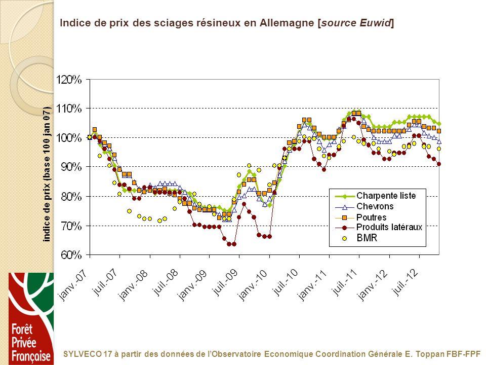 Indice de prix des sciages résineux en Allemagne [source Euwid]
